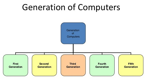 कम्प्यूटर की पीढियां  | Generation of computer in hindi